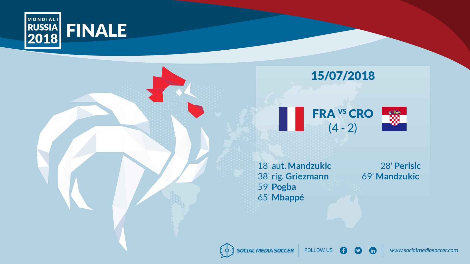 Social Finale Mondiali 2018