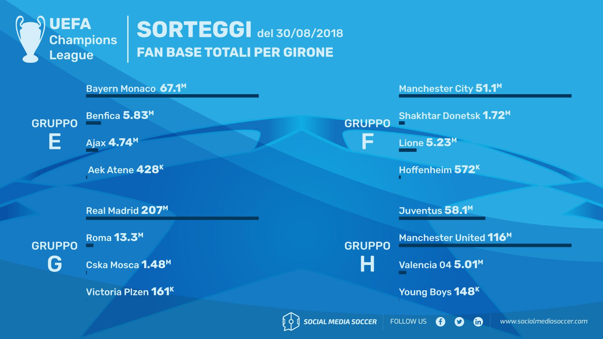 Guida social ai gironi di Champions League 2018/19 Gironi E-H