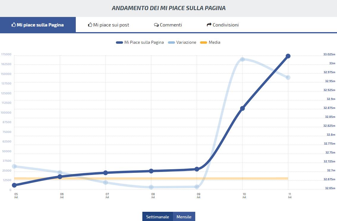 Facebook Juventus presentazione CR7