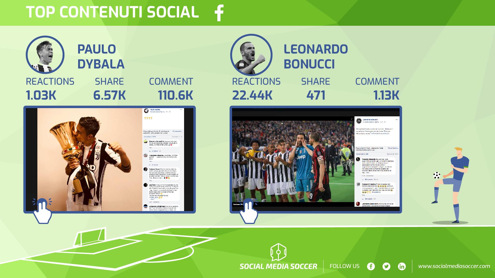 Migliori contenuti giocatori finale Coppa Italia Facebook