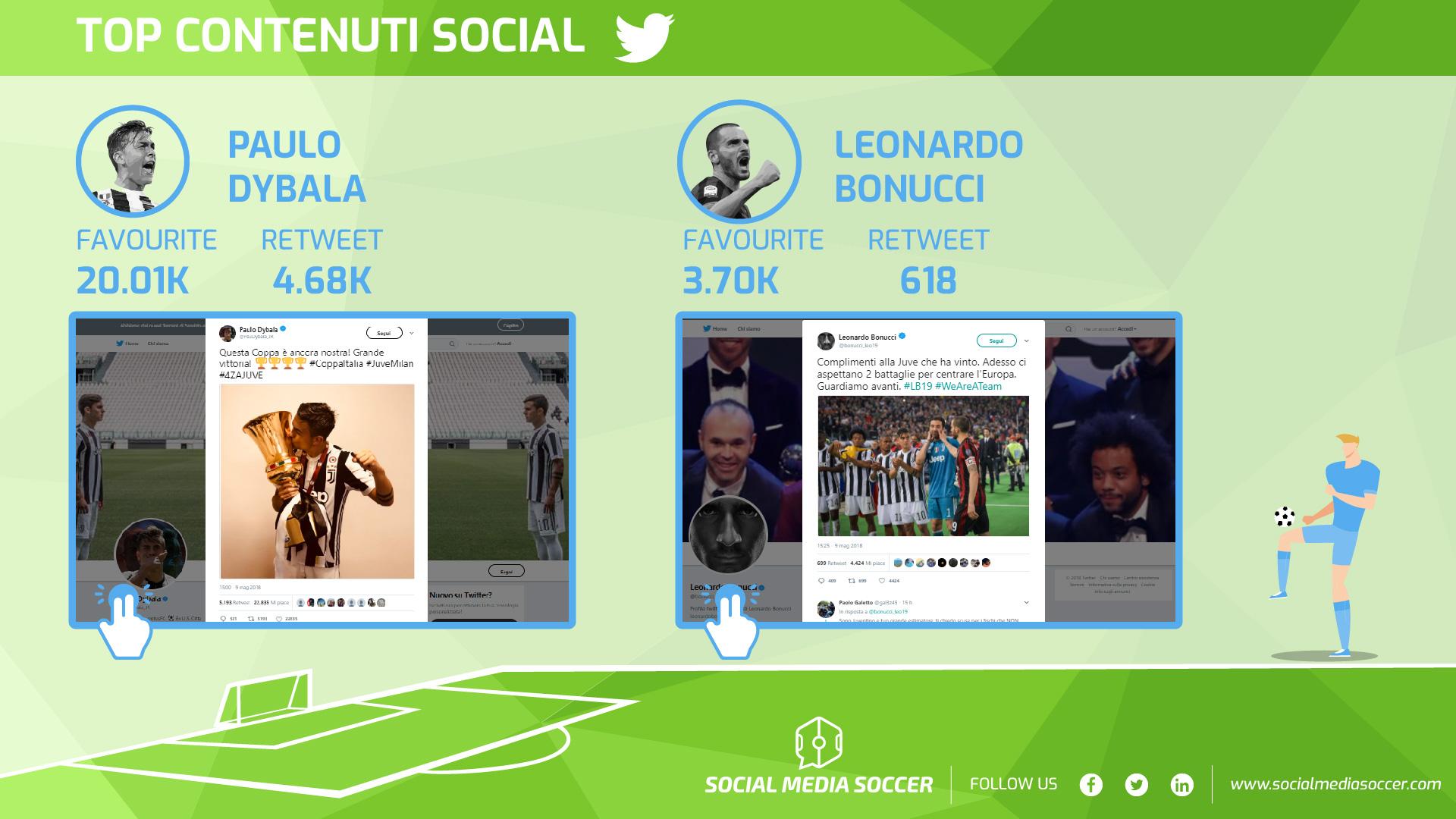 Migliori contenuti giocatori finale Coppa Italia Twitter