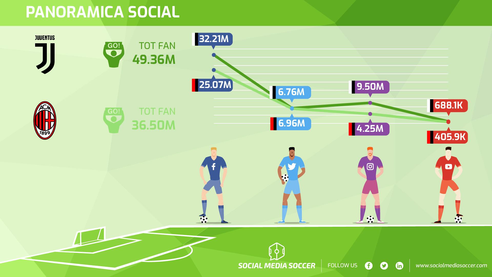 Social Finale Coppa Italia