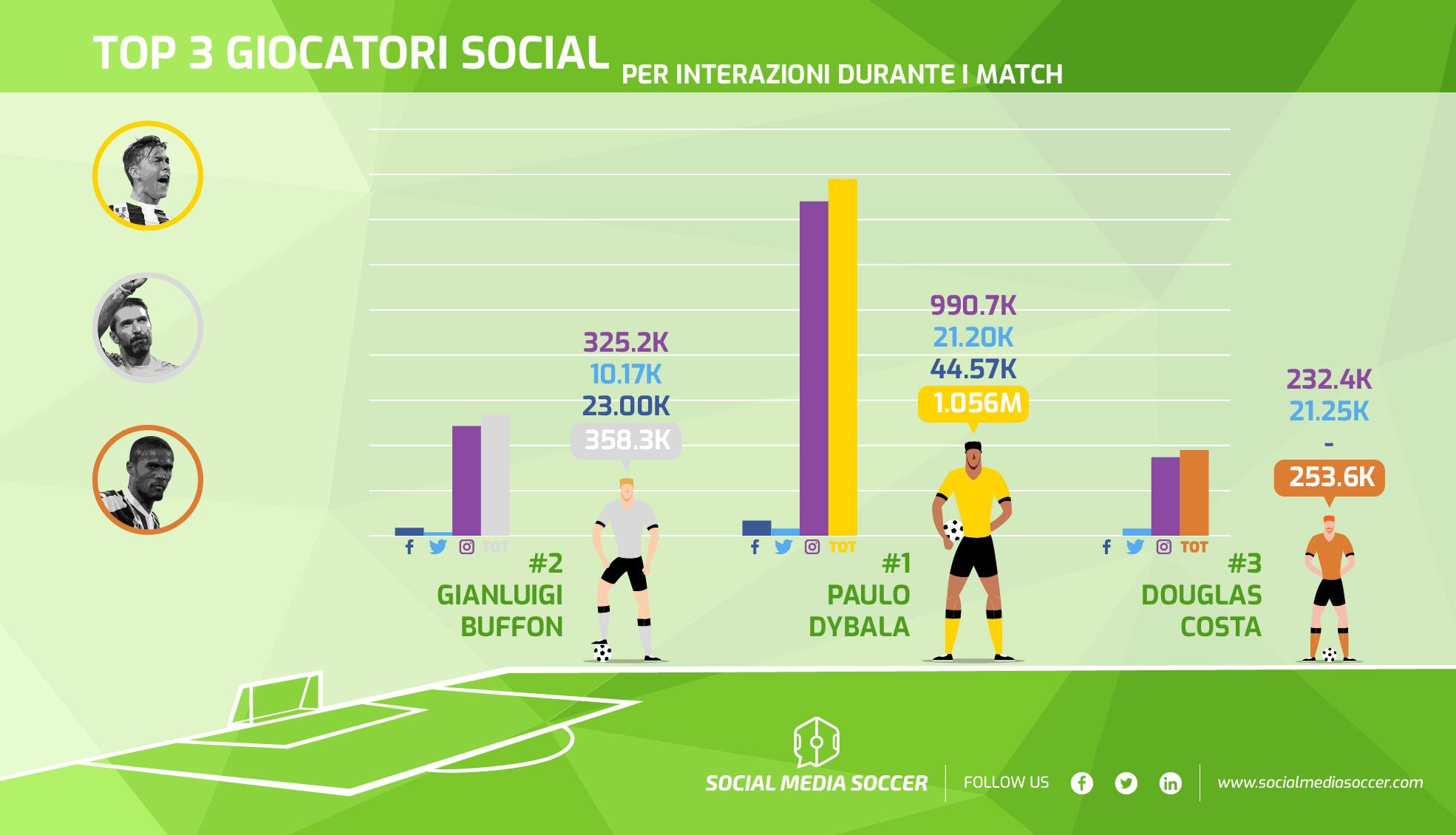 36esima giornata Serie A top 3 giocatori social