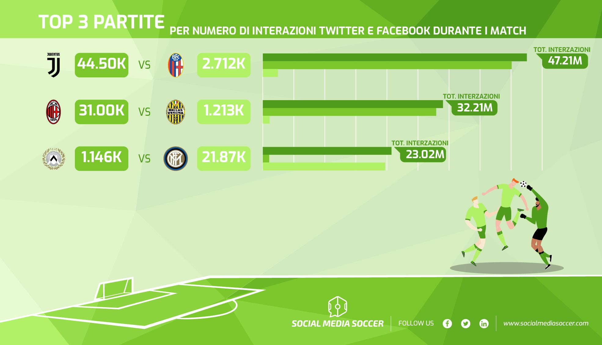 36esima giornata Serie A top contenuti social