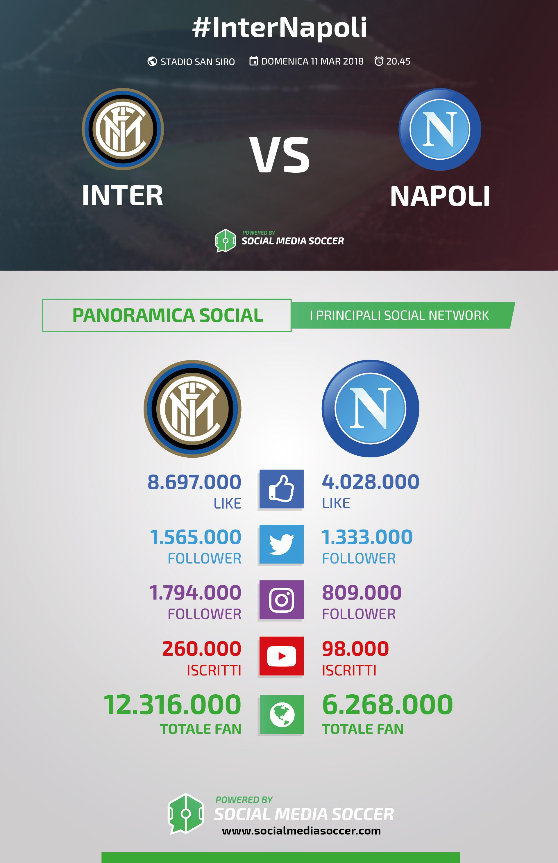 Inter-Napoli social