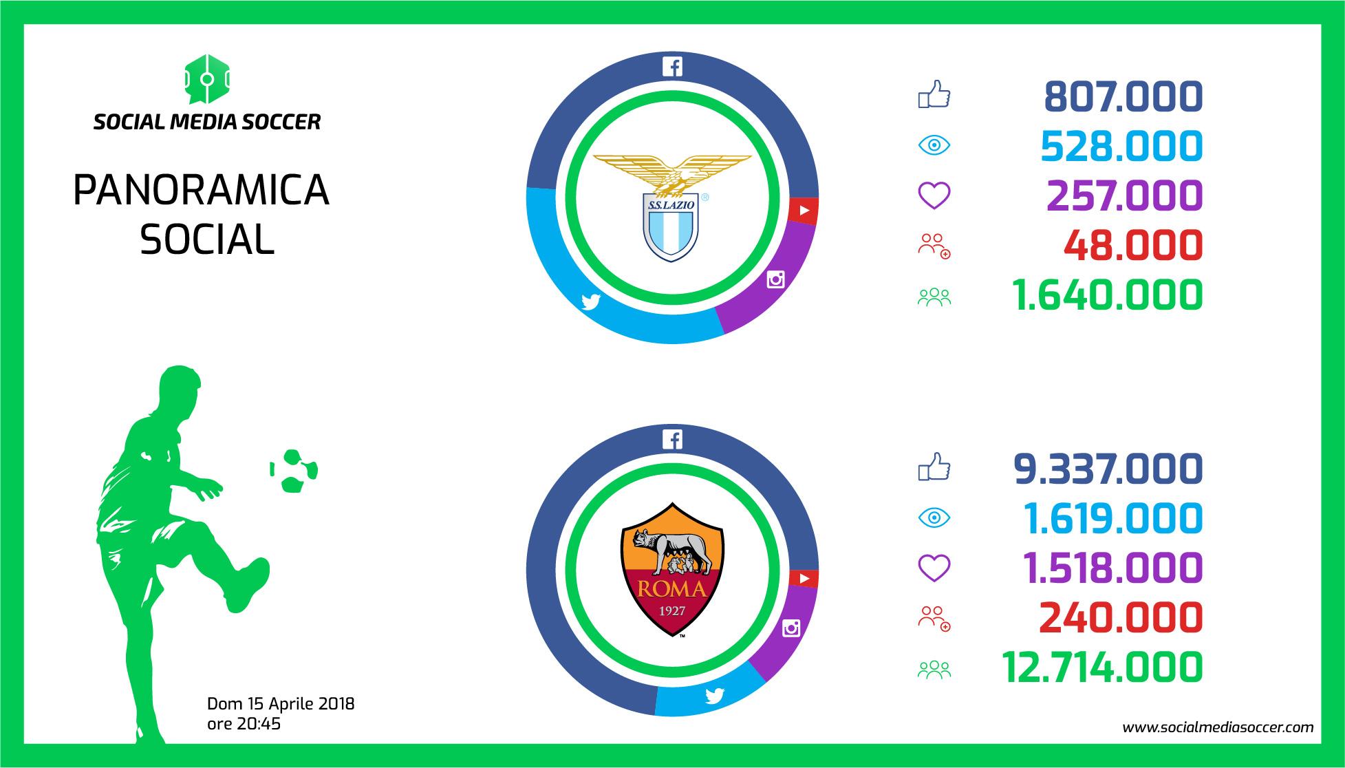 Lazio-Roma Social