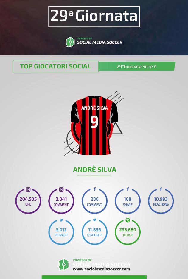Serie A 29esima giornata Social Andé Silva