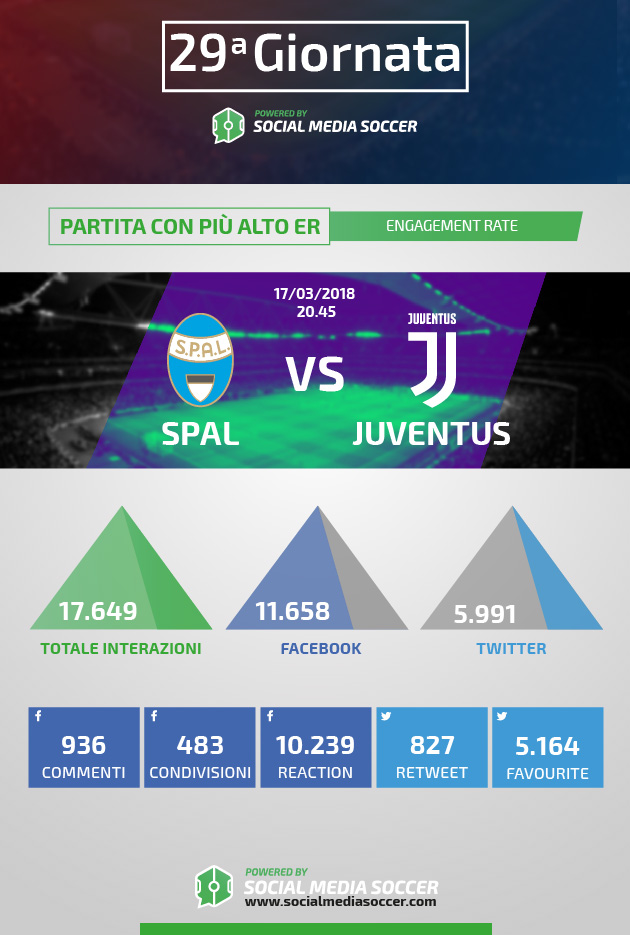 Serie A 29esima giornata Social ER