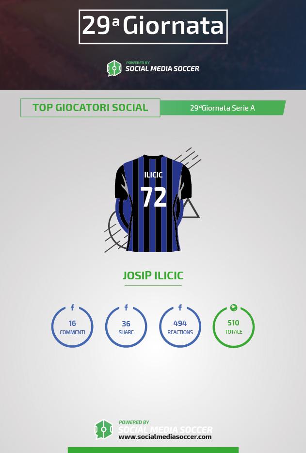 Serie A 29esima giornata Social Ilicic