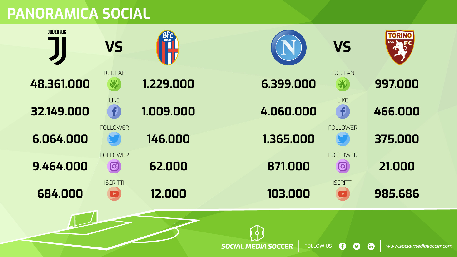 Social giornata 36 Juventus-Bologna e Napoli-Torino
