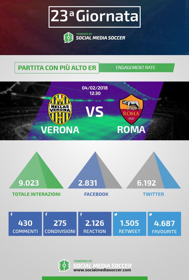 Partita con più ER della 23esima giornata di Serie A 2017/2018
