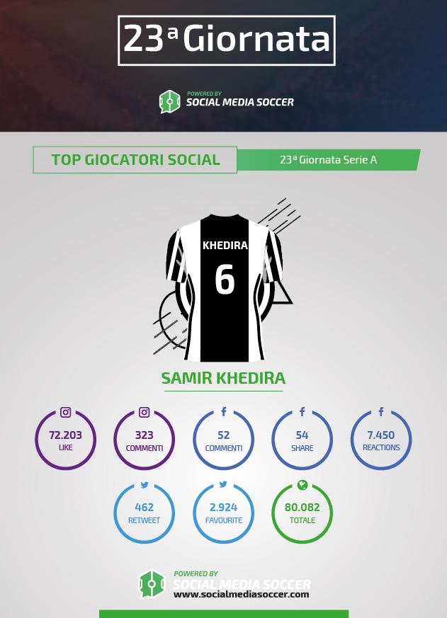 Social di Khedira durante la 23esima giornata di Serie A 2017/2018