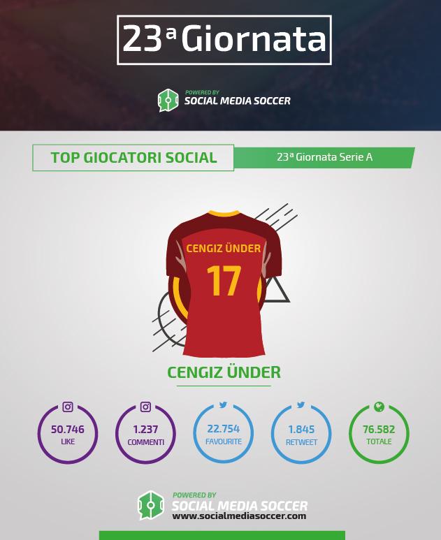 Social Under durante la 23esima giornata di Serie A 2017/2018