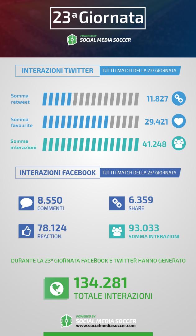 Social durante la 23esima giornata di Serie A 2017/2018