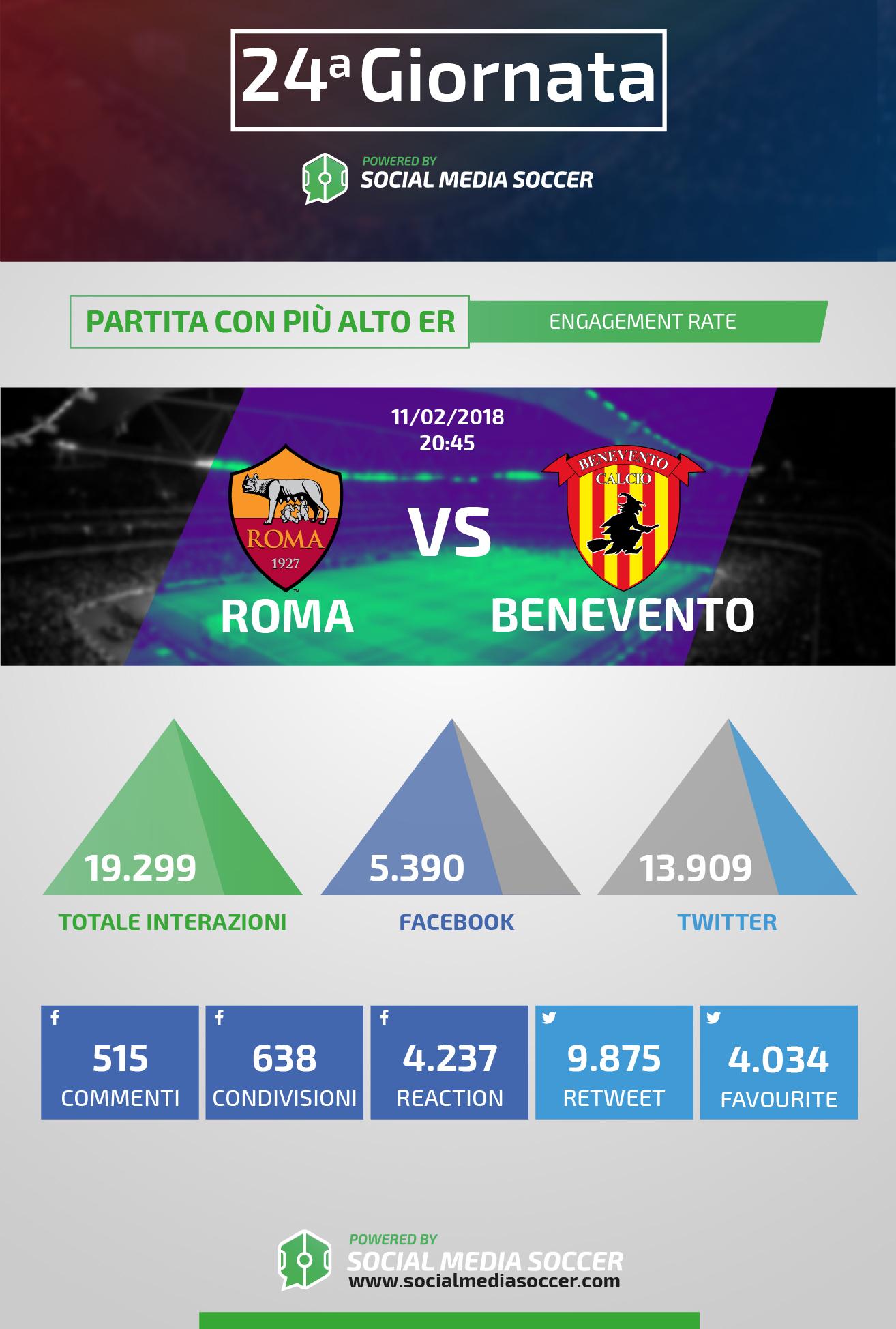 Roma-Benevento social