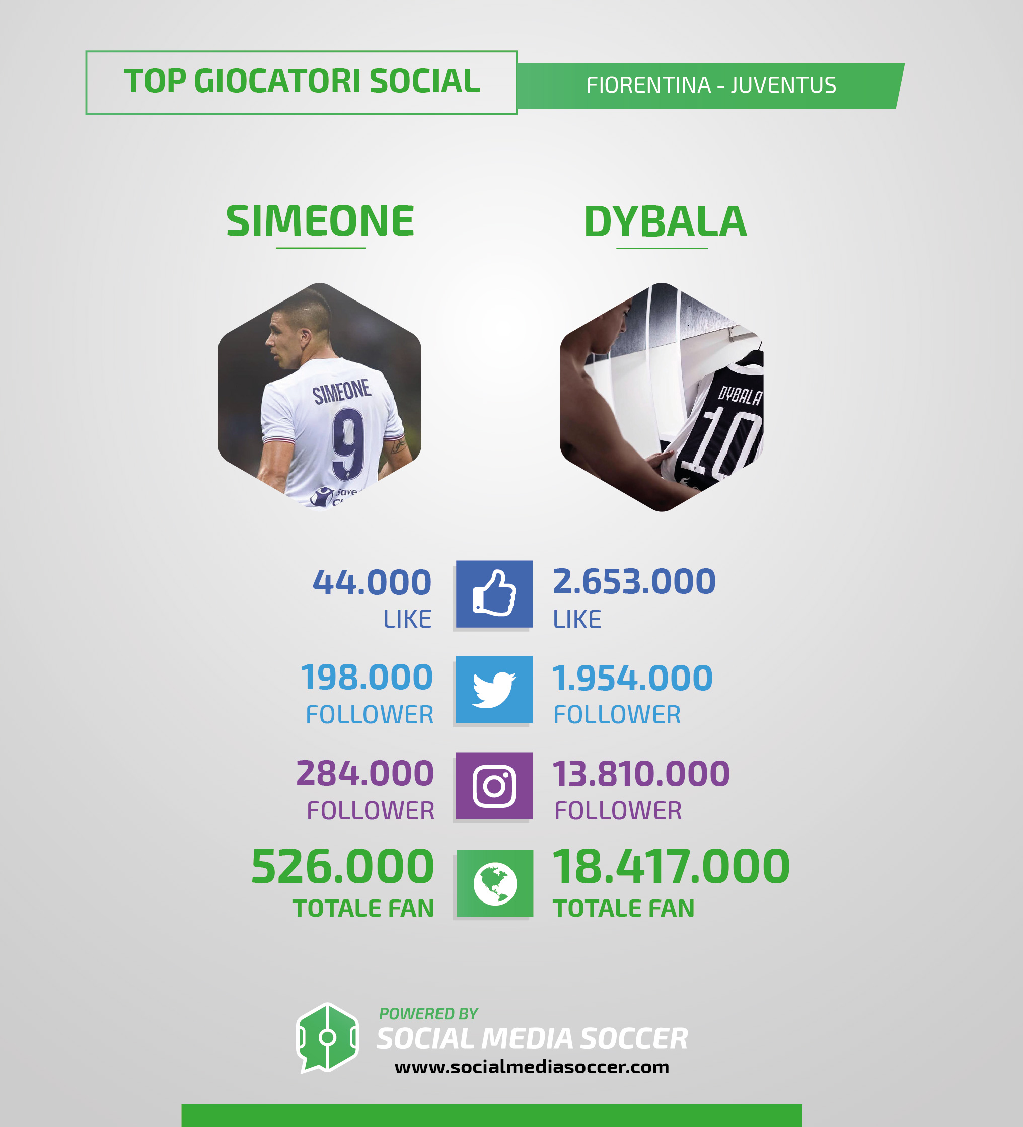 I Social di Fiorentina-Juventus