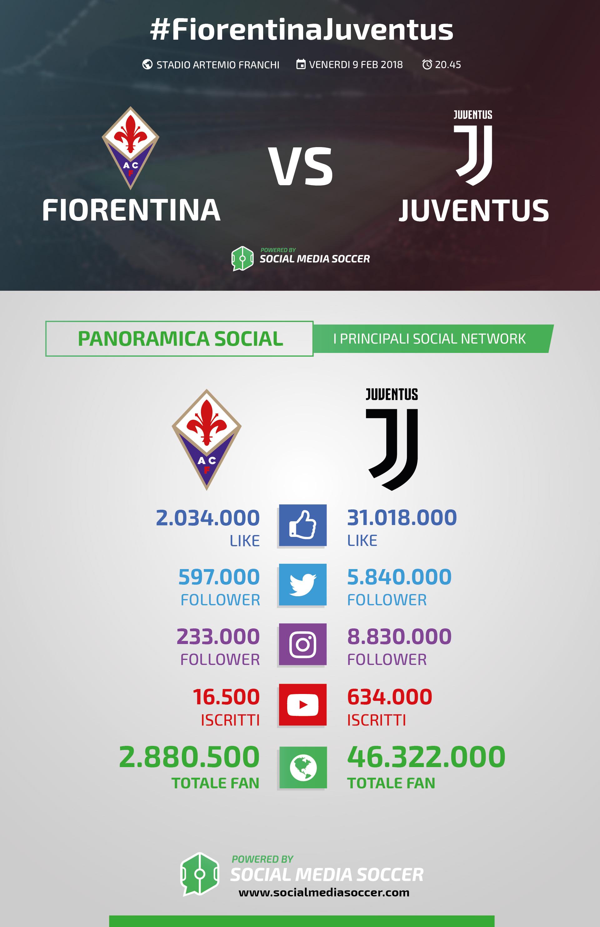 Social Fiorentina-Juventus