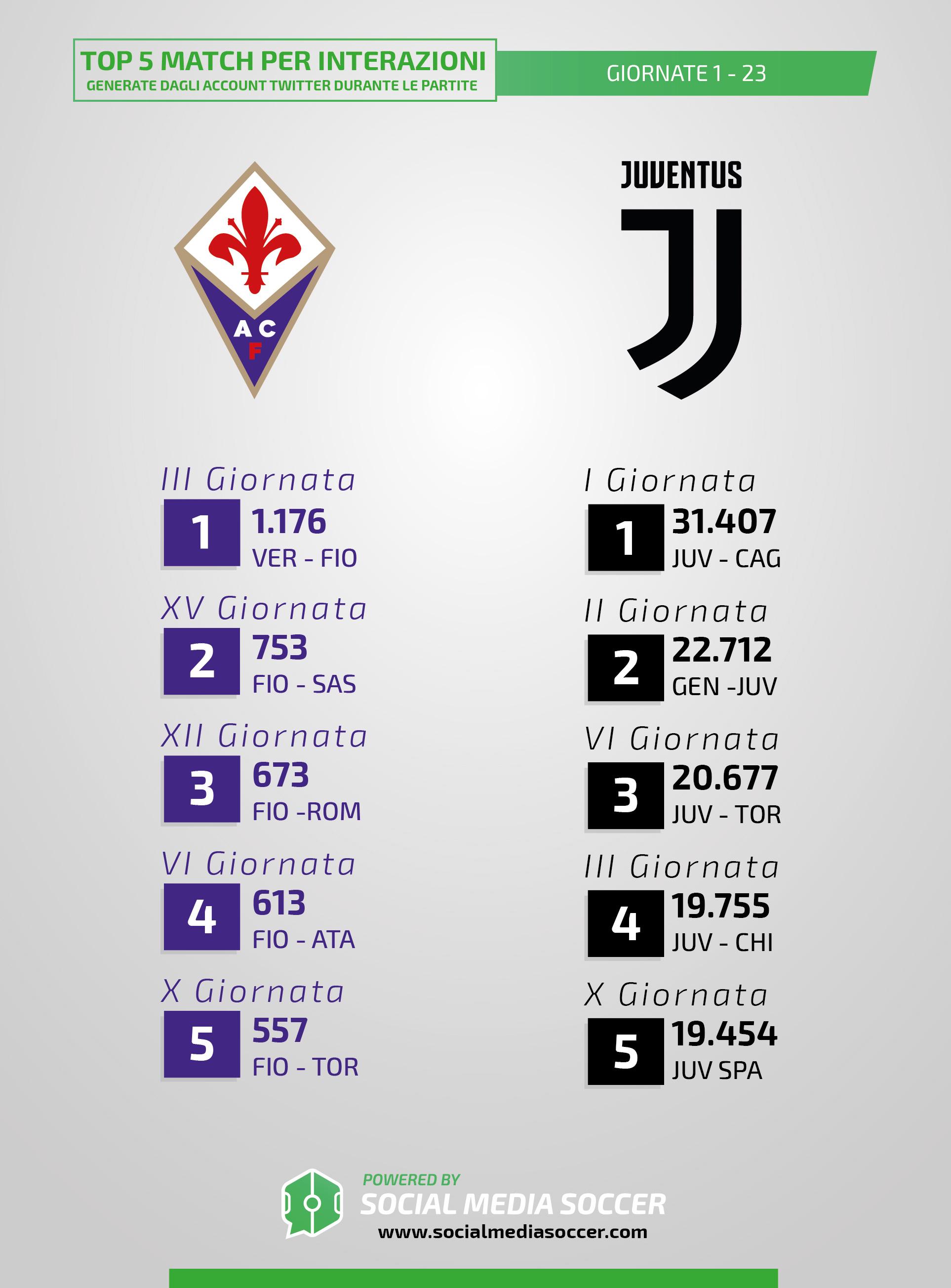 Iterazioni Fiorentina-Juventus