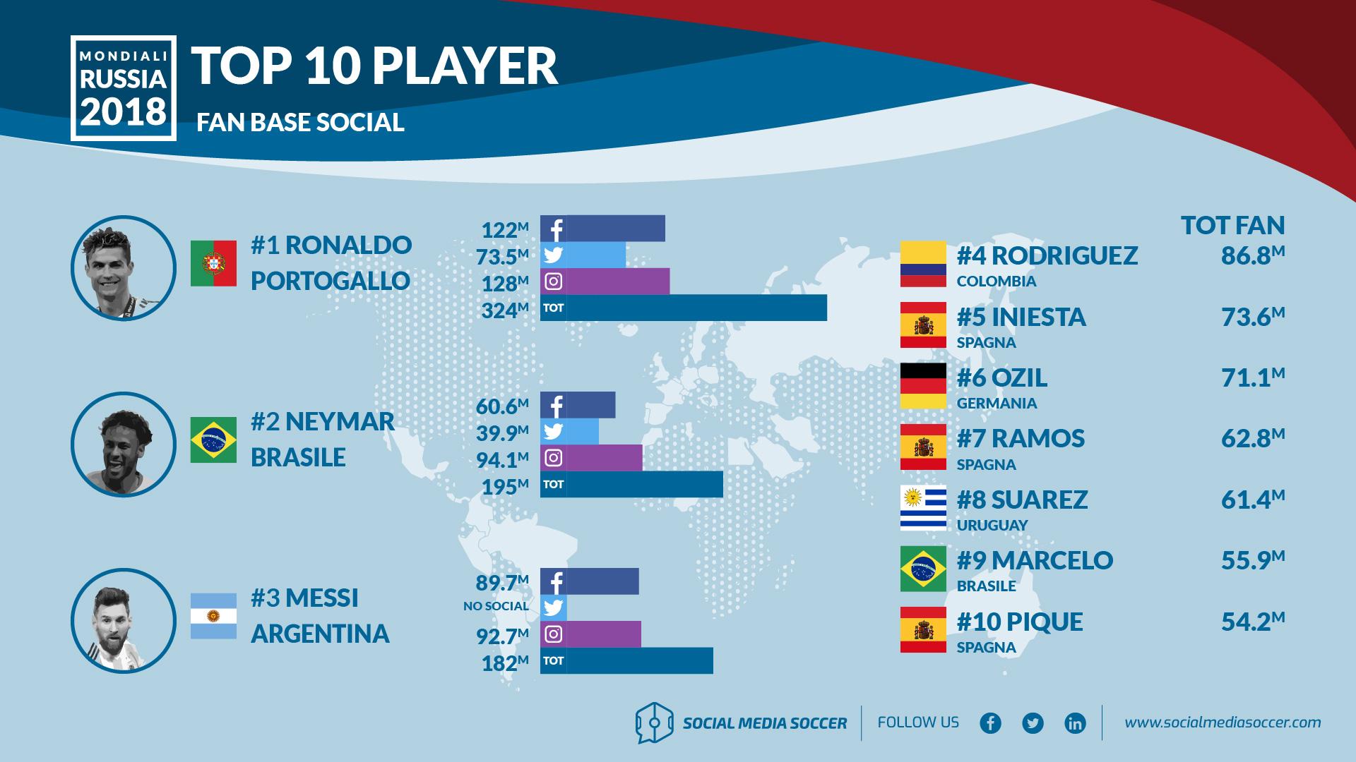 top 10 fan base giocatori mondiali