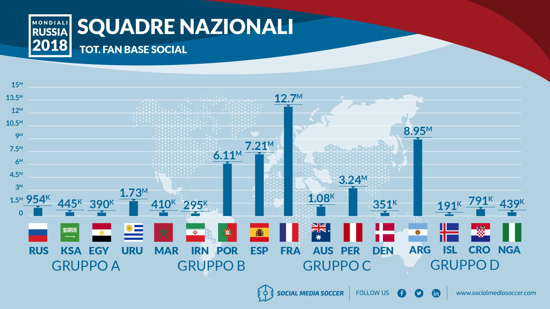 Top 10 fan base gironi Mondiali A-D