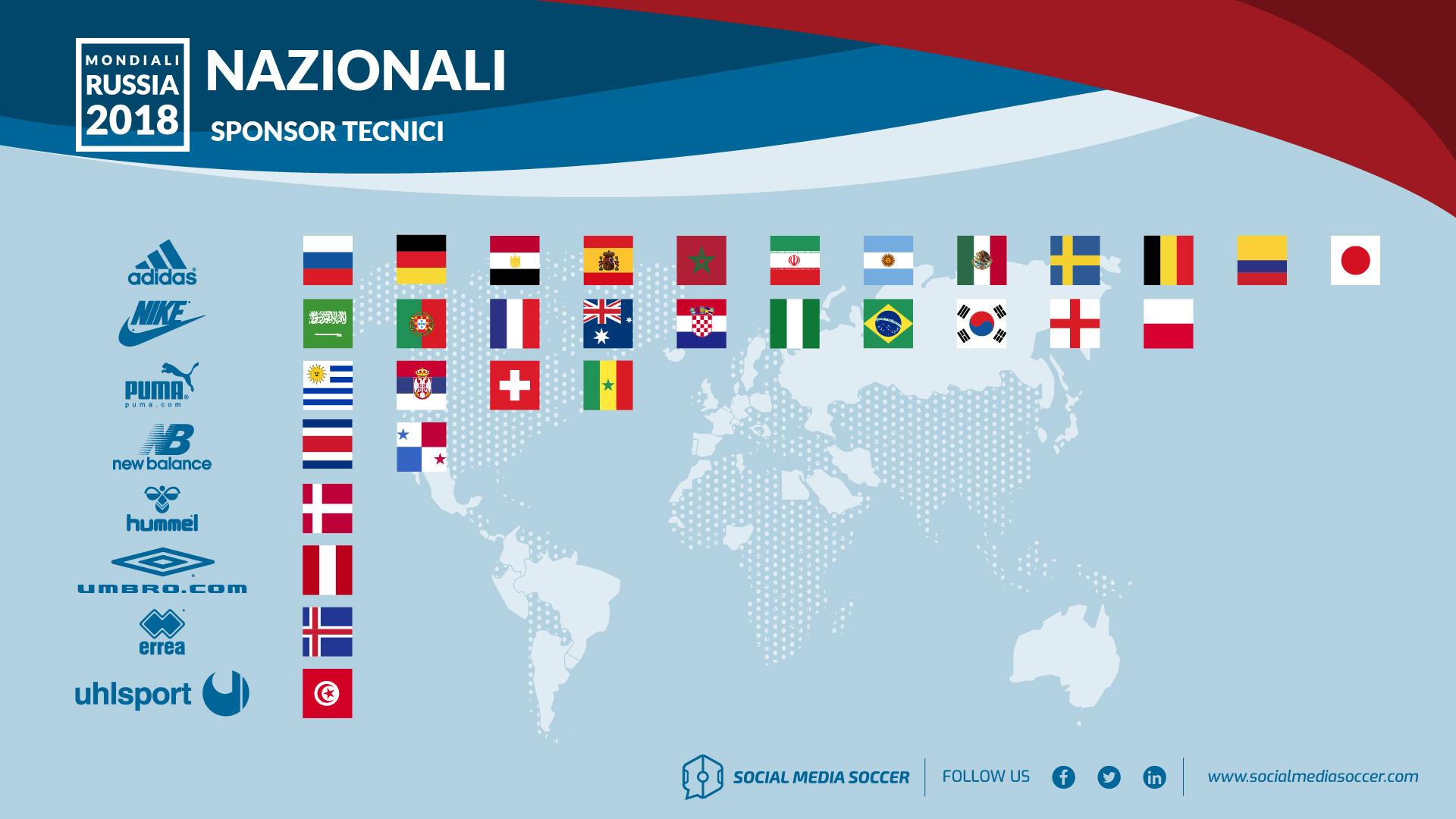 Distribuzione Sponsor Mondiali