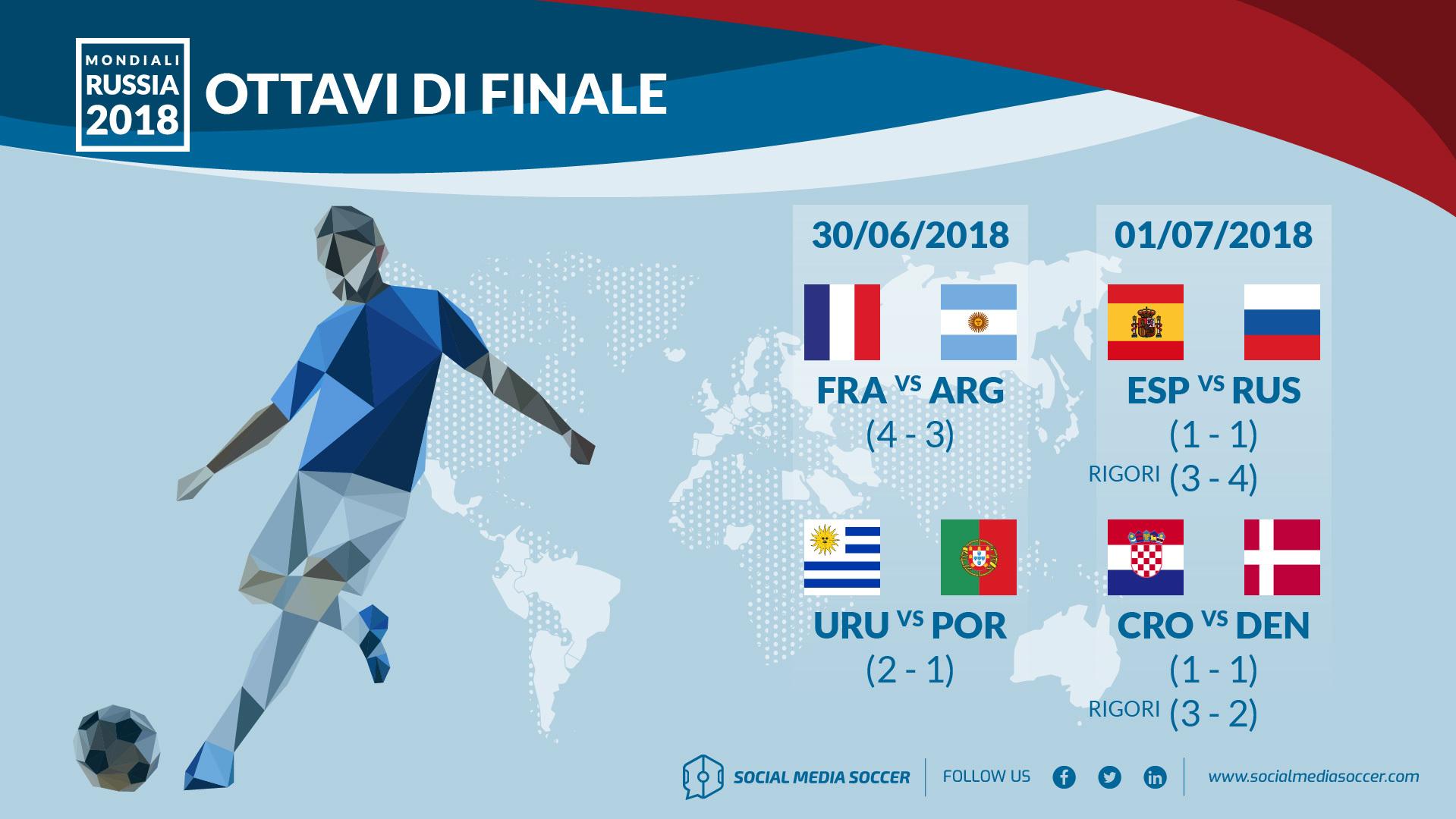 Social Ottavi di Finale Mondiali 2018
