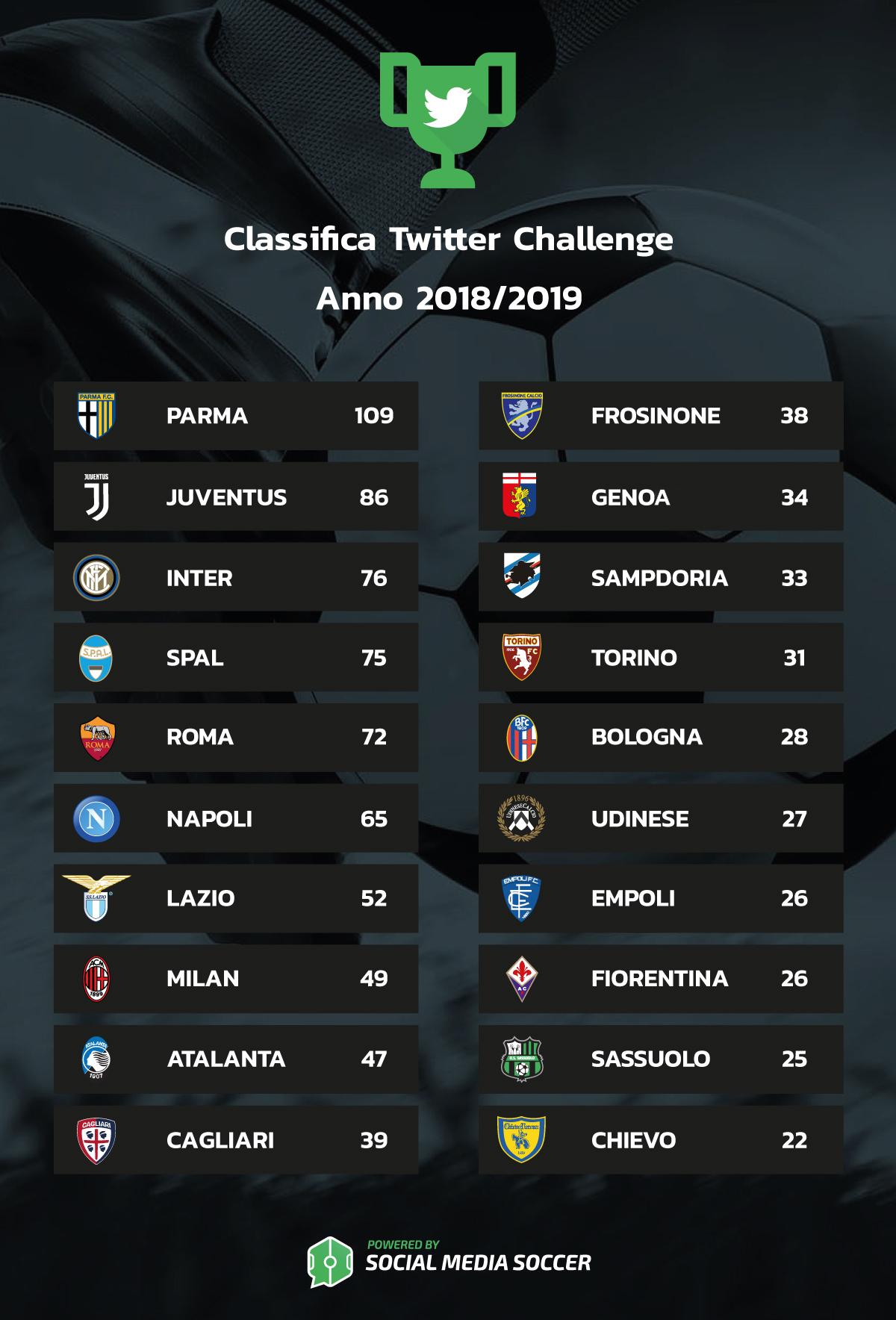 Classifica Twitter Challenge 2018/2019