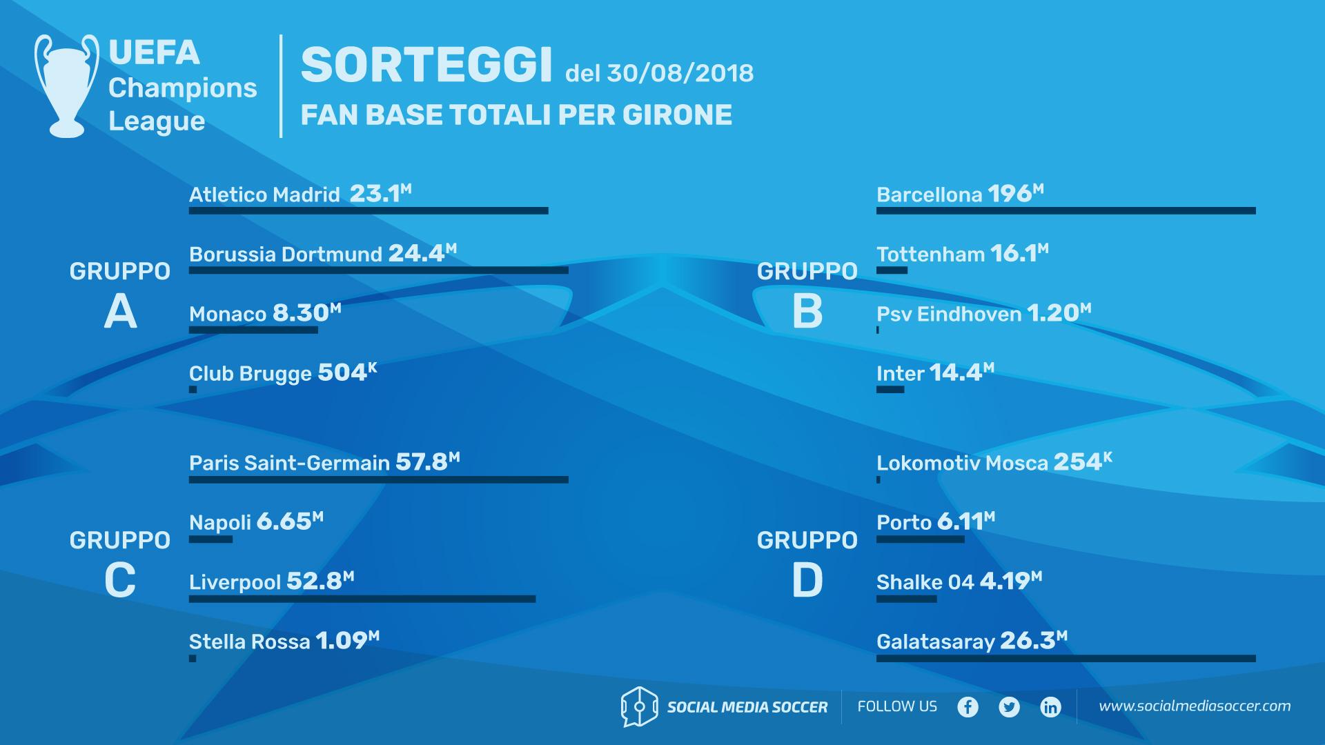Guida social ai gironi di Champions League 2018/19 Gironi A-D