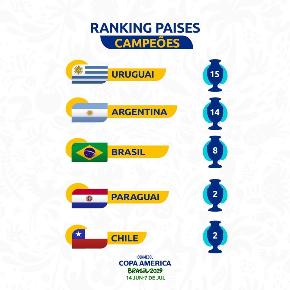 Classifica titoli Coppa America