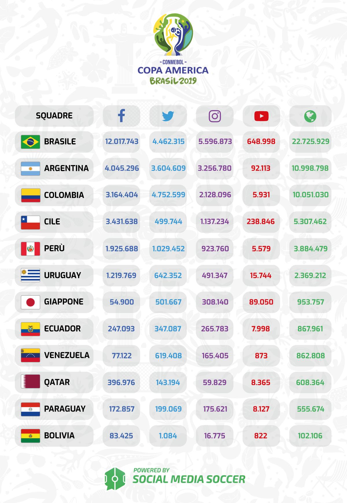 Classifica social Copa America