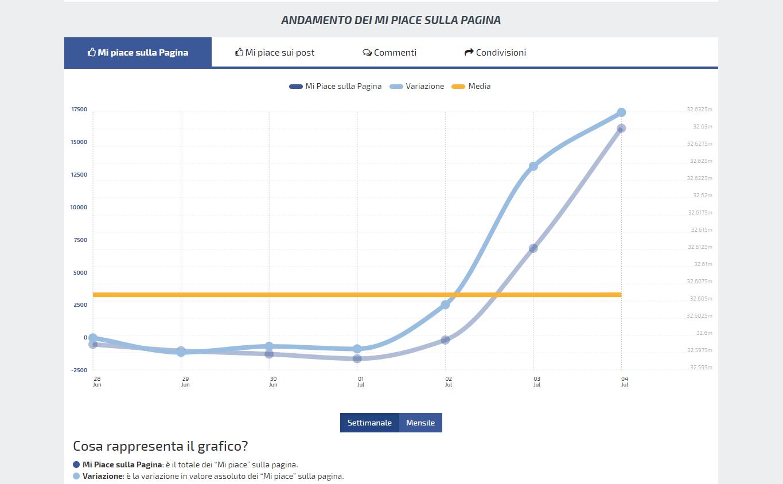 Effetto Ronaldo su Facebook