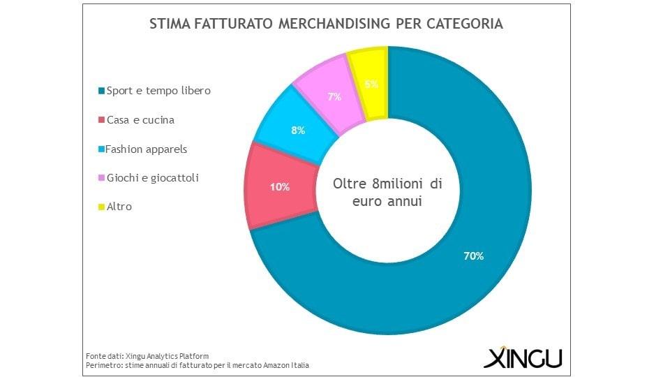 Stima-fatturato-merchandising-Xingu