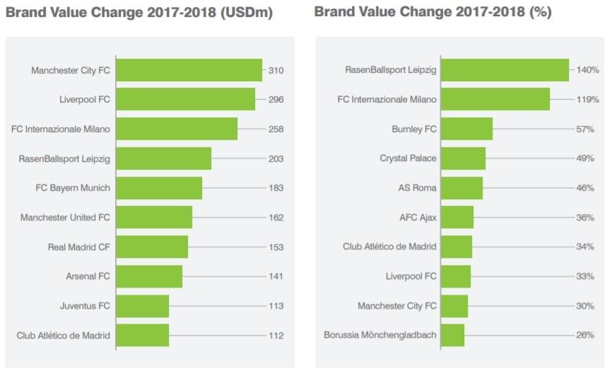 Report Brand Finance 2018