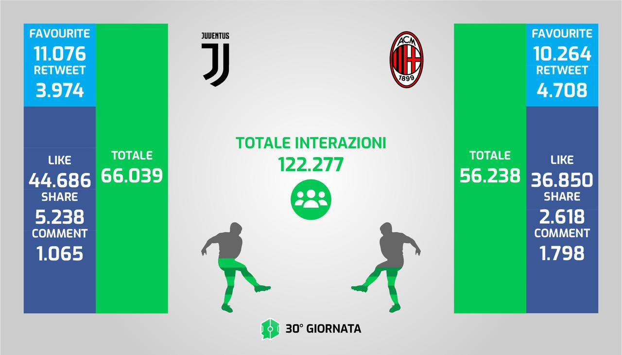 Social 30esima giornata Serie A