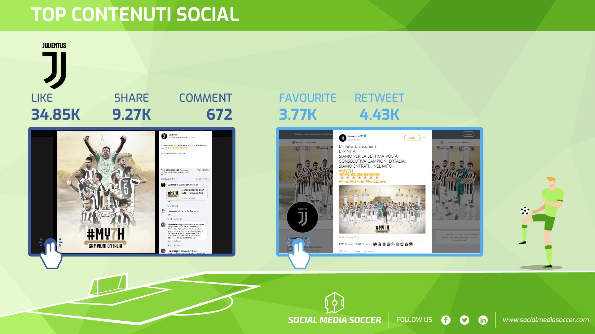 37esima giornata migliori contenuti social