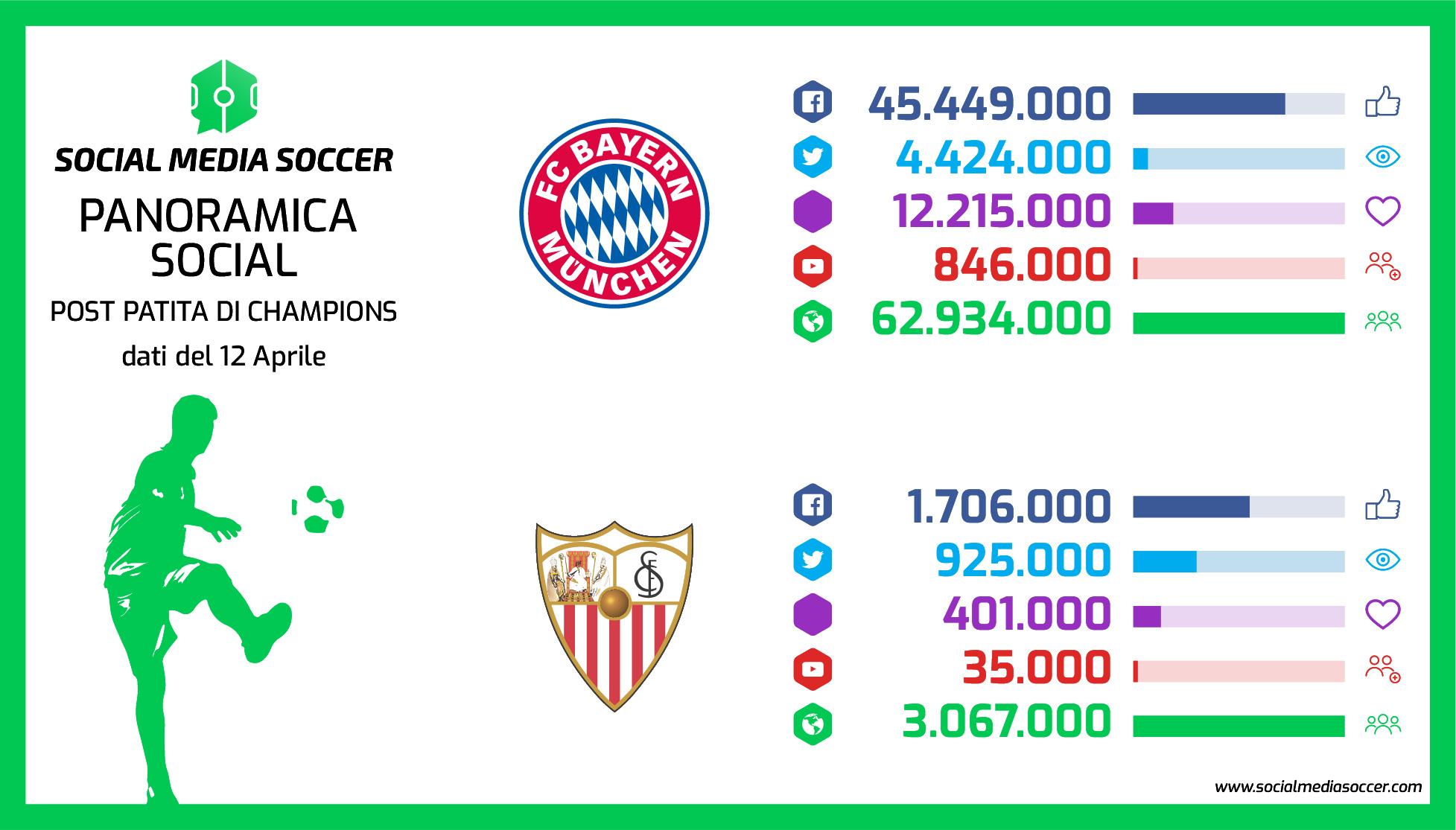 Social Ritorno quarti Champions League 2017/2018 Bayern Monaco-Sevilla
