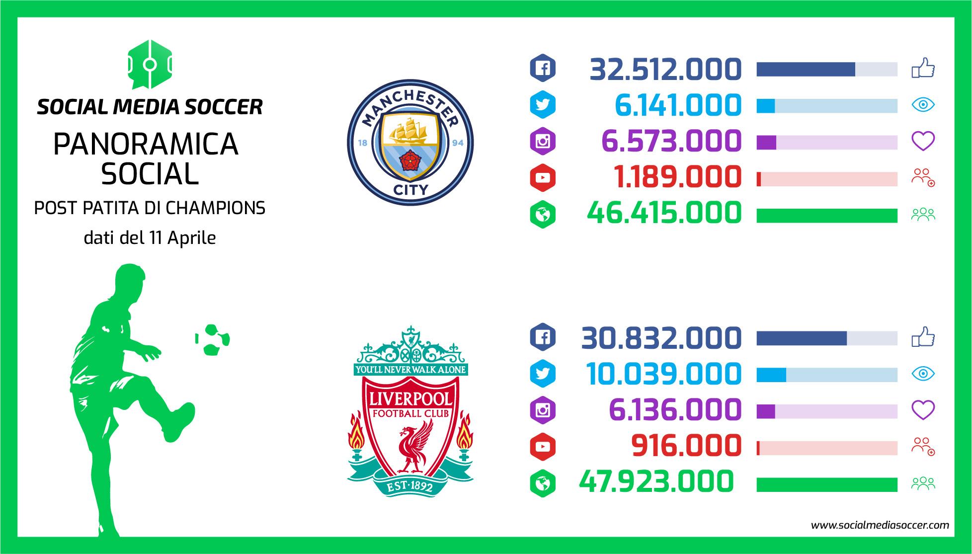 Social Ritorno quarti Champions League 2017/2018 Manchester City - Liverpool