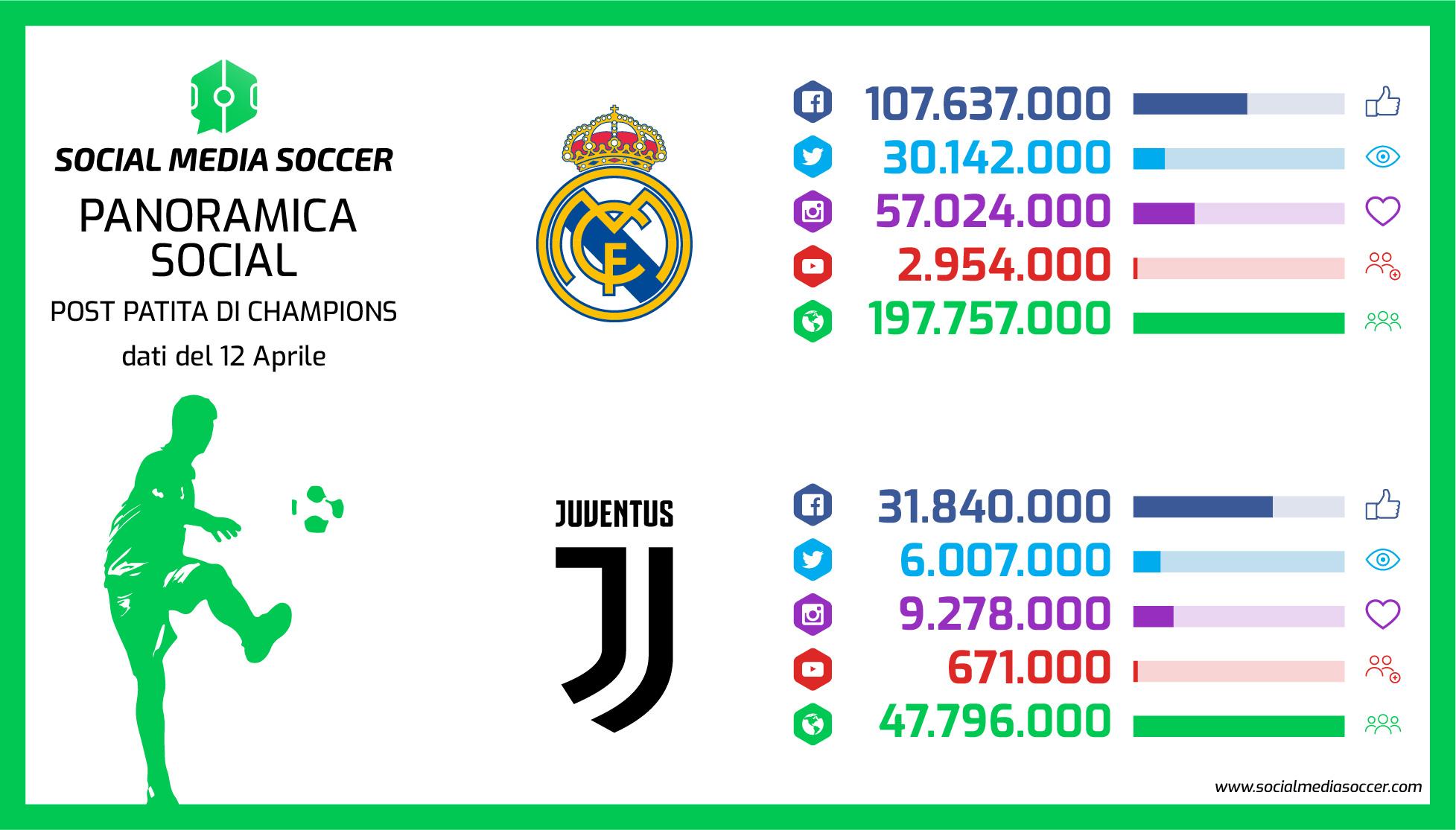 Social Ritorno quarti Champions League 2017/2018 Real Madrid - Juventus