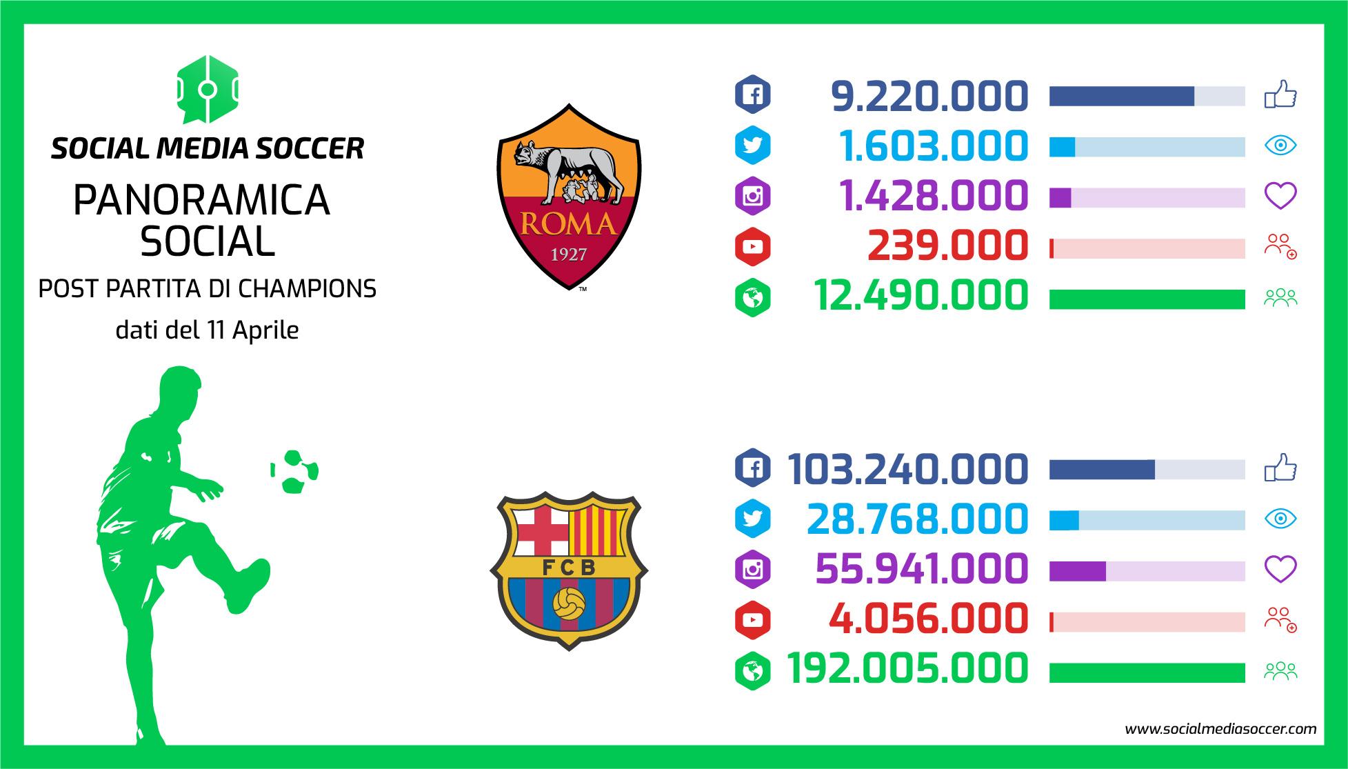 Social Ritorno quarti Champions League 2017/2018 Roma - Barcellona