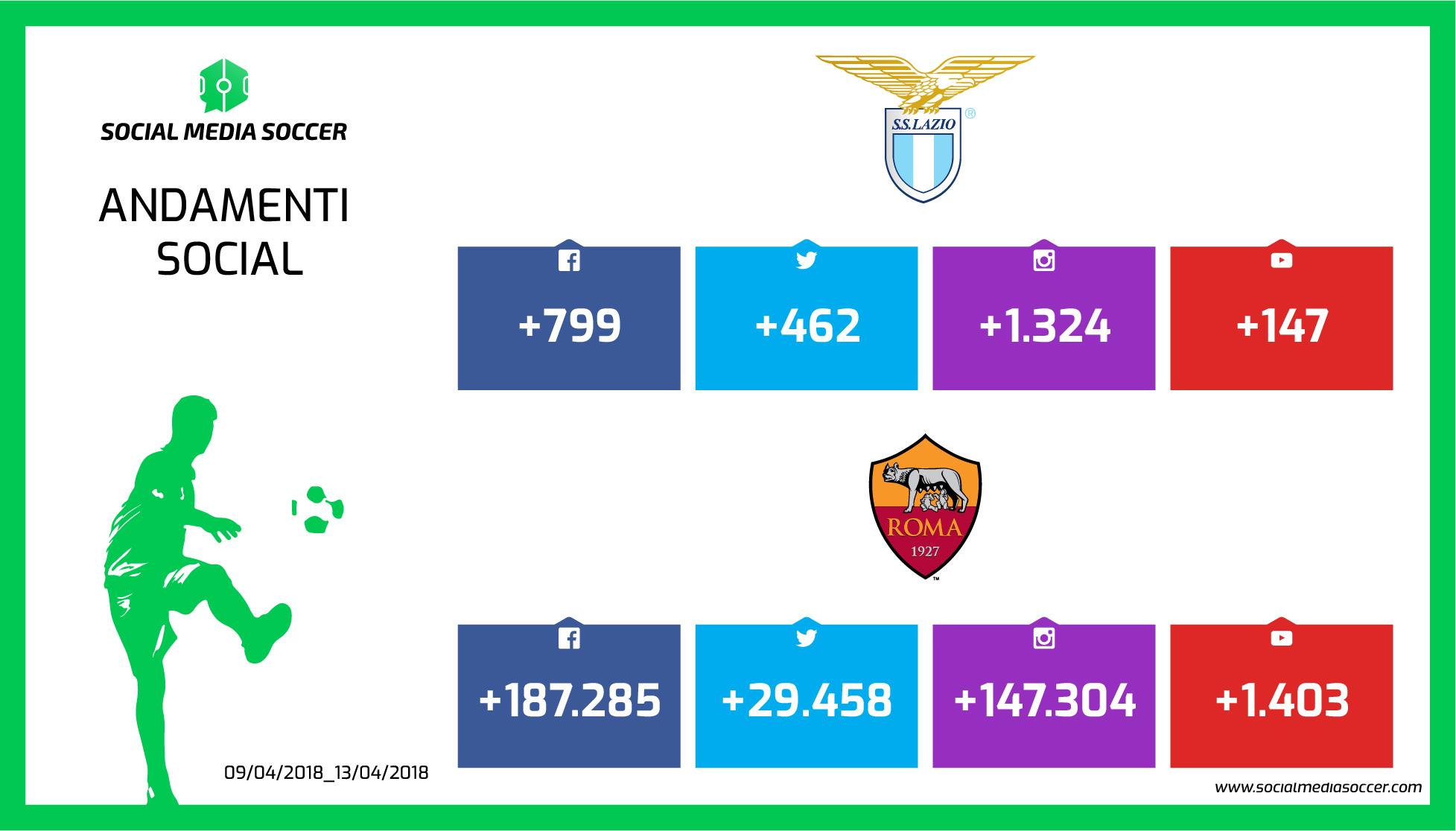Lazio-Roma andamenti Social