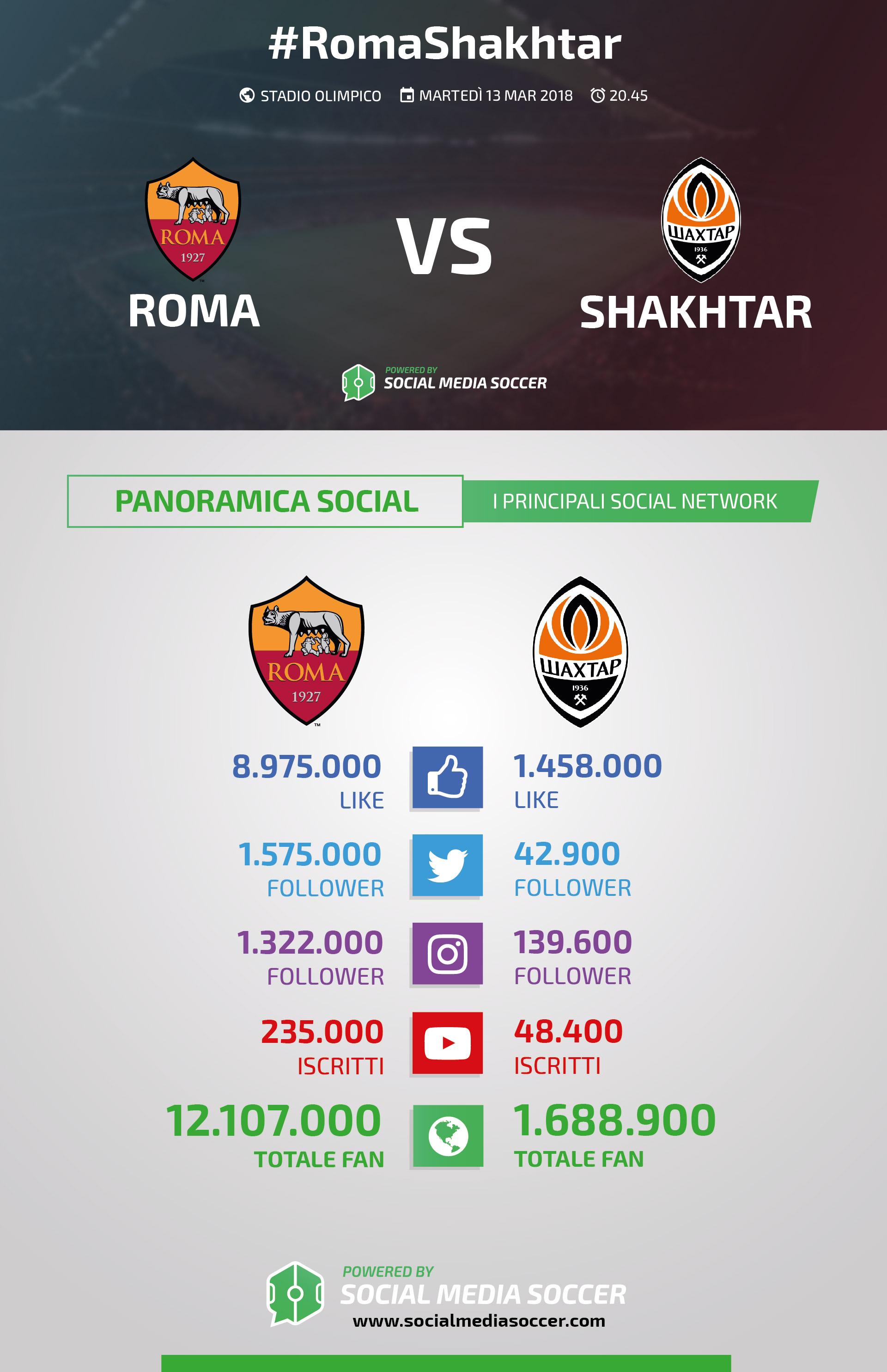 Roma-Shakhtar Social