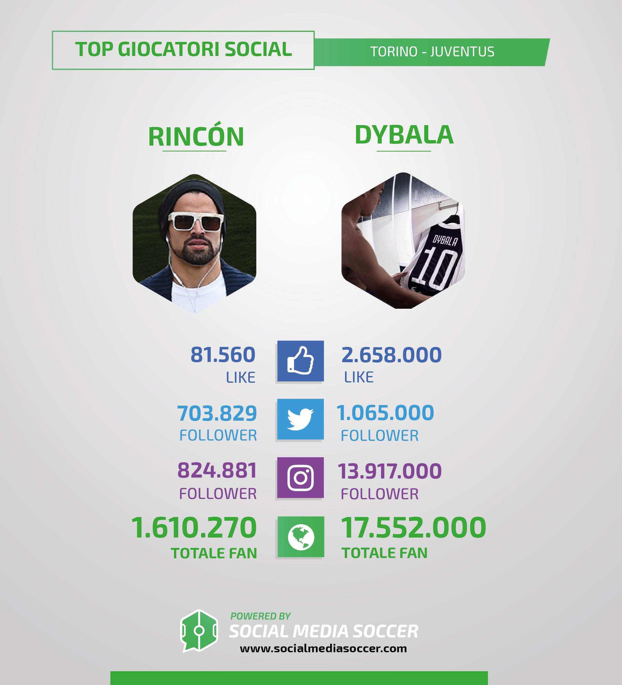 Torino-Juventus giocatori più social