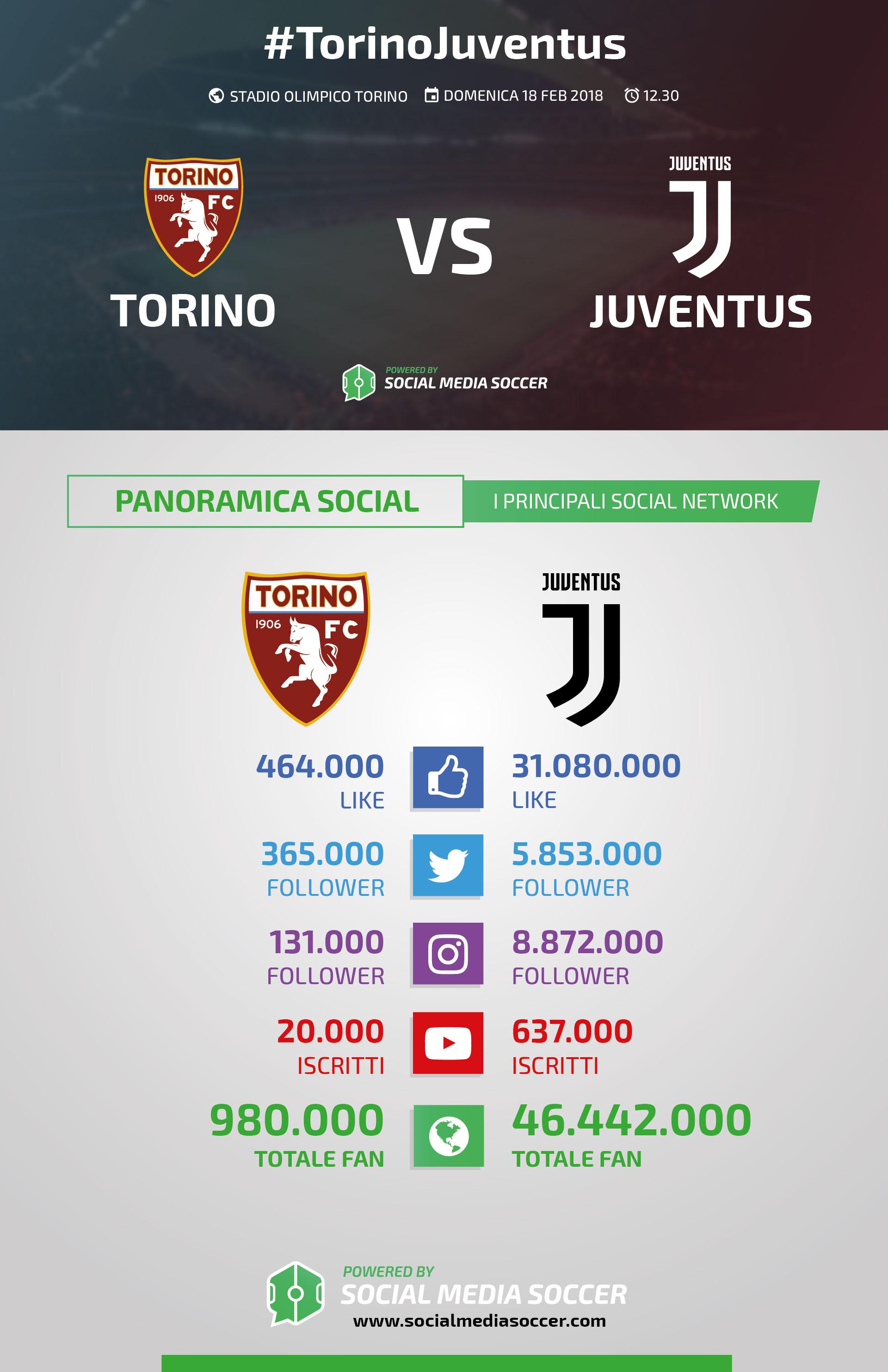 Torino-Juventus social