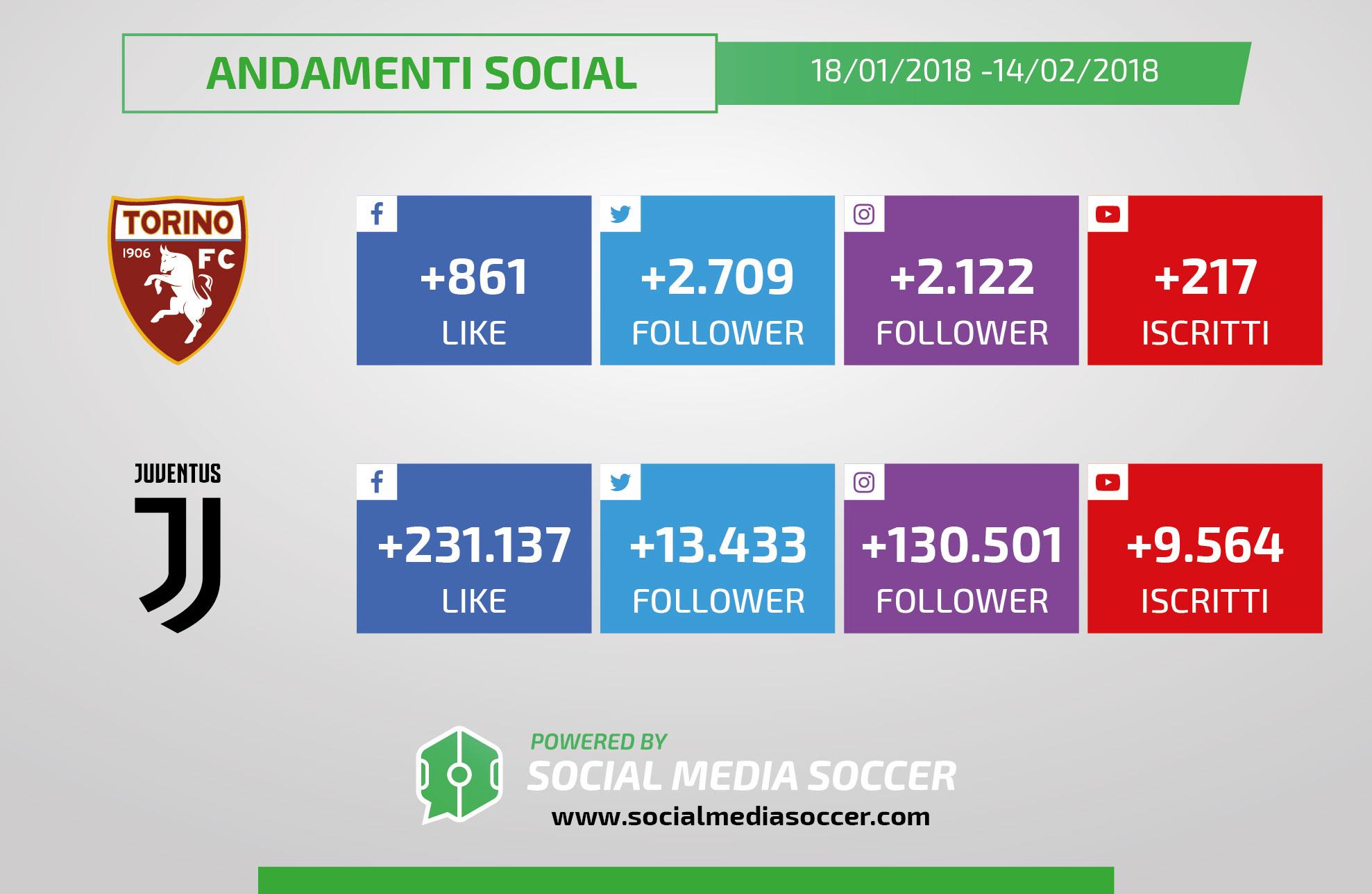 Torino-Juventus incrementi social