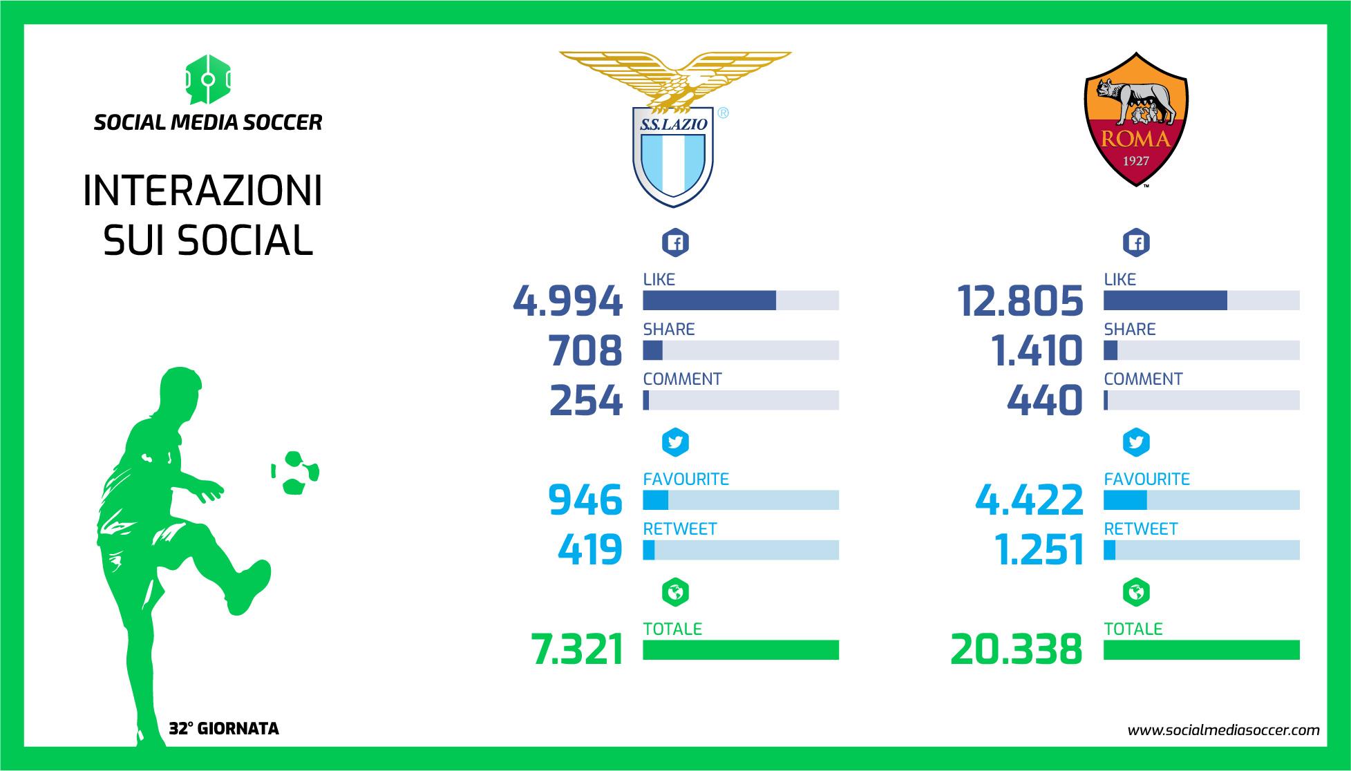 Lazio-Roma partita on più ER della 32esima giornata