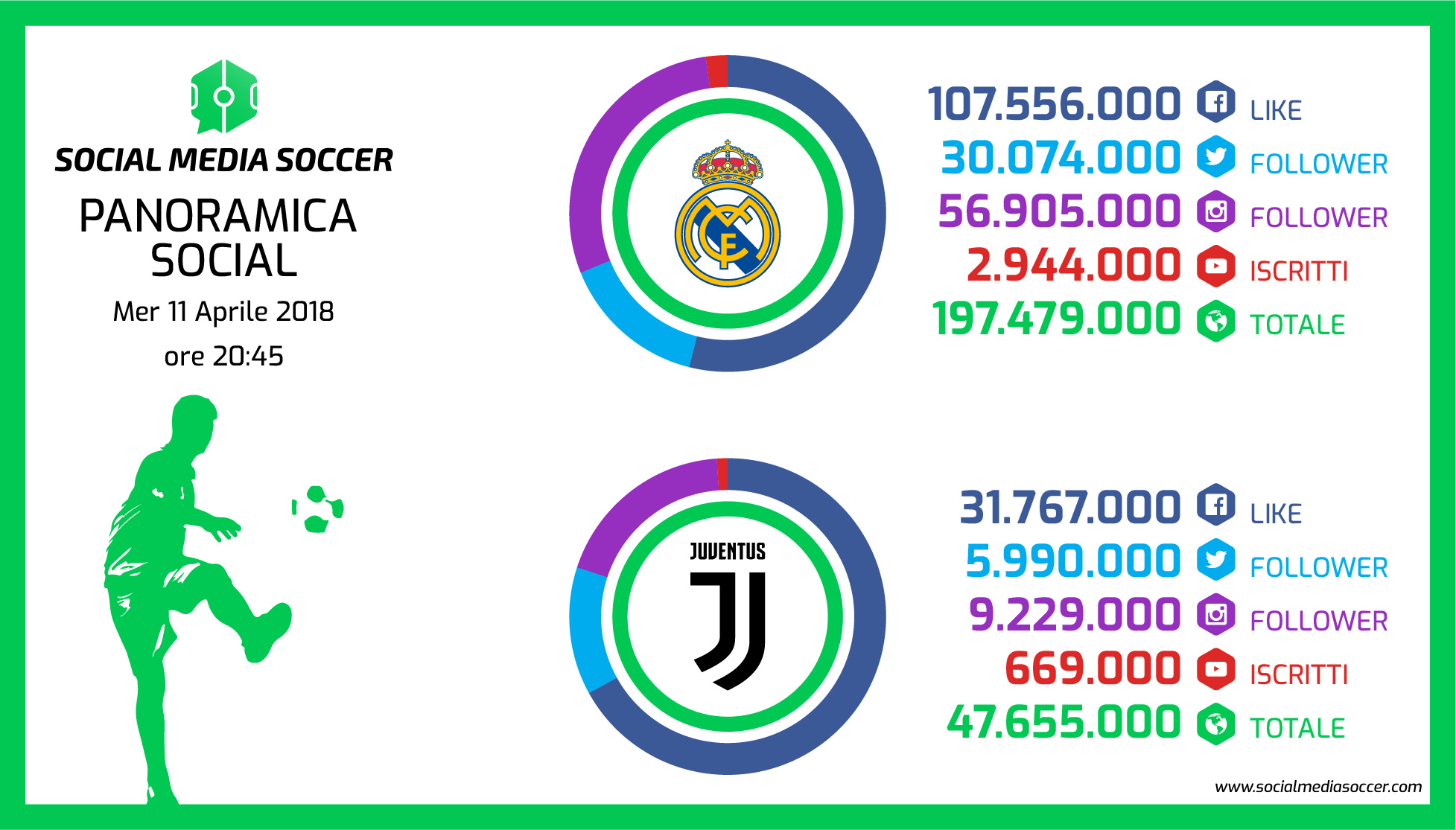 Social Quarti Champions League Real Madrid - Juventus