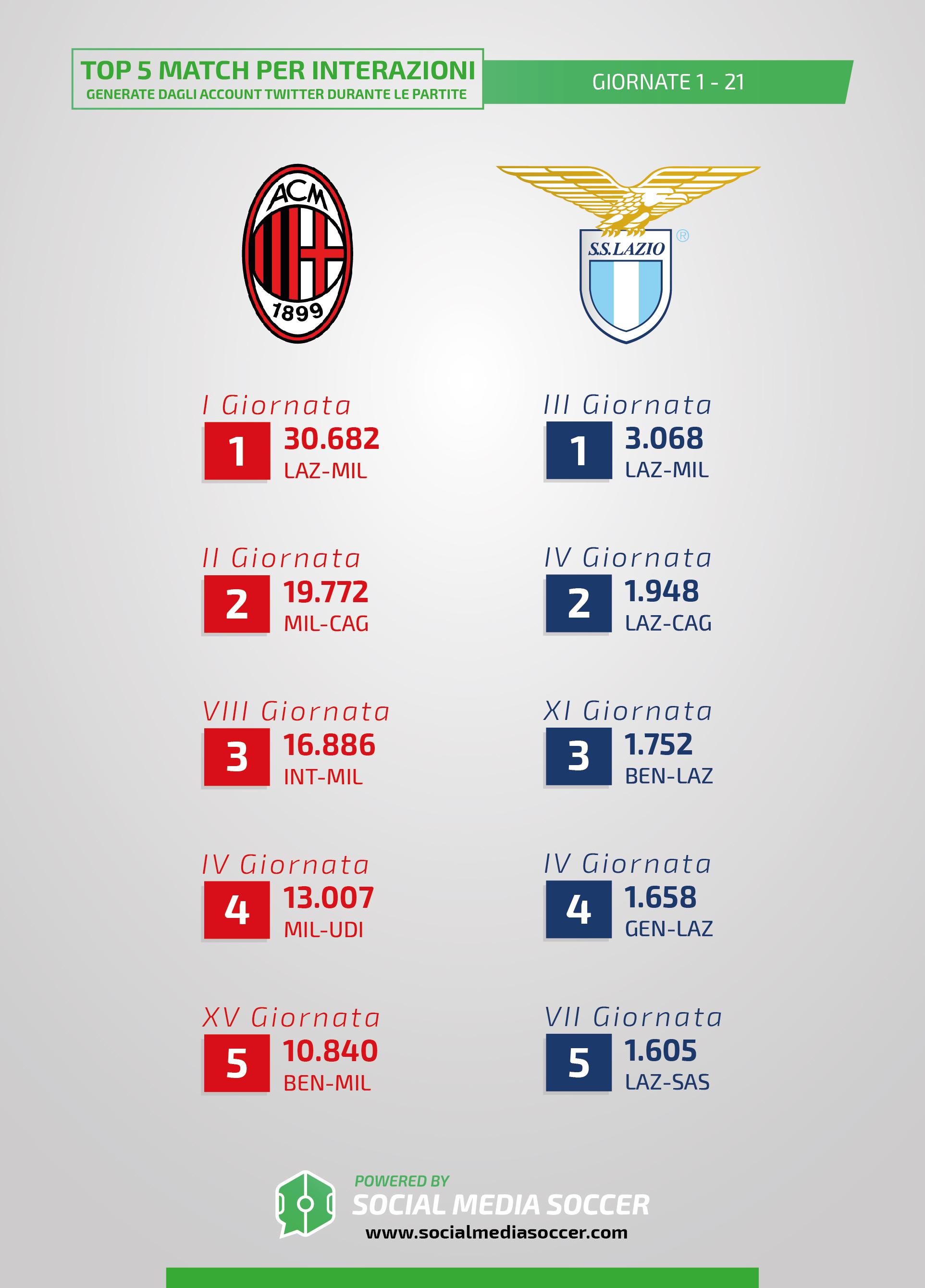 Milan-Lazio Interazioni ultime partite