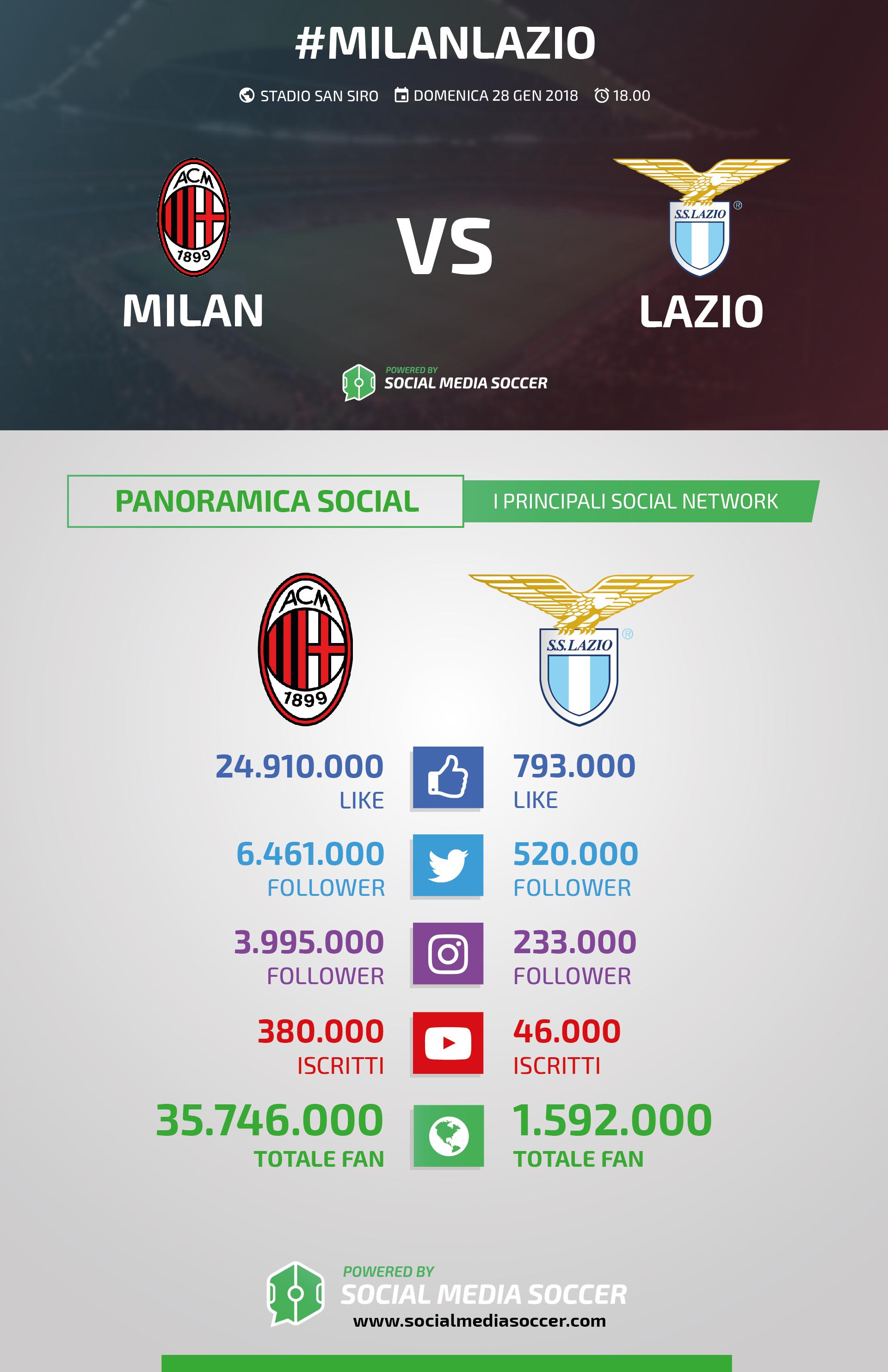 Milan-Lazio interazioni Social