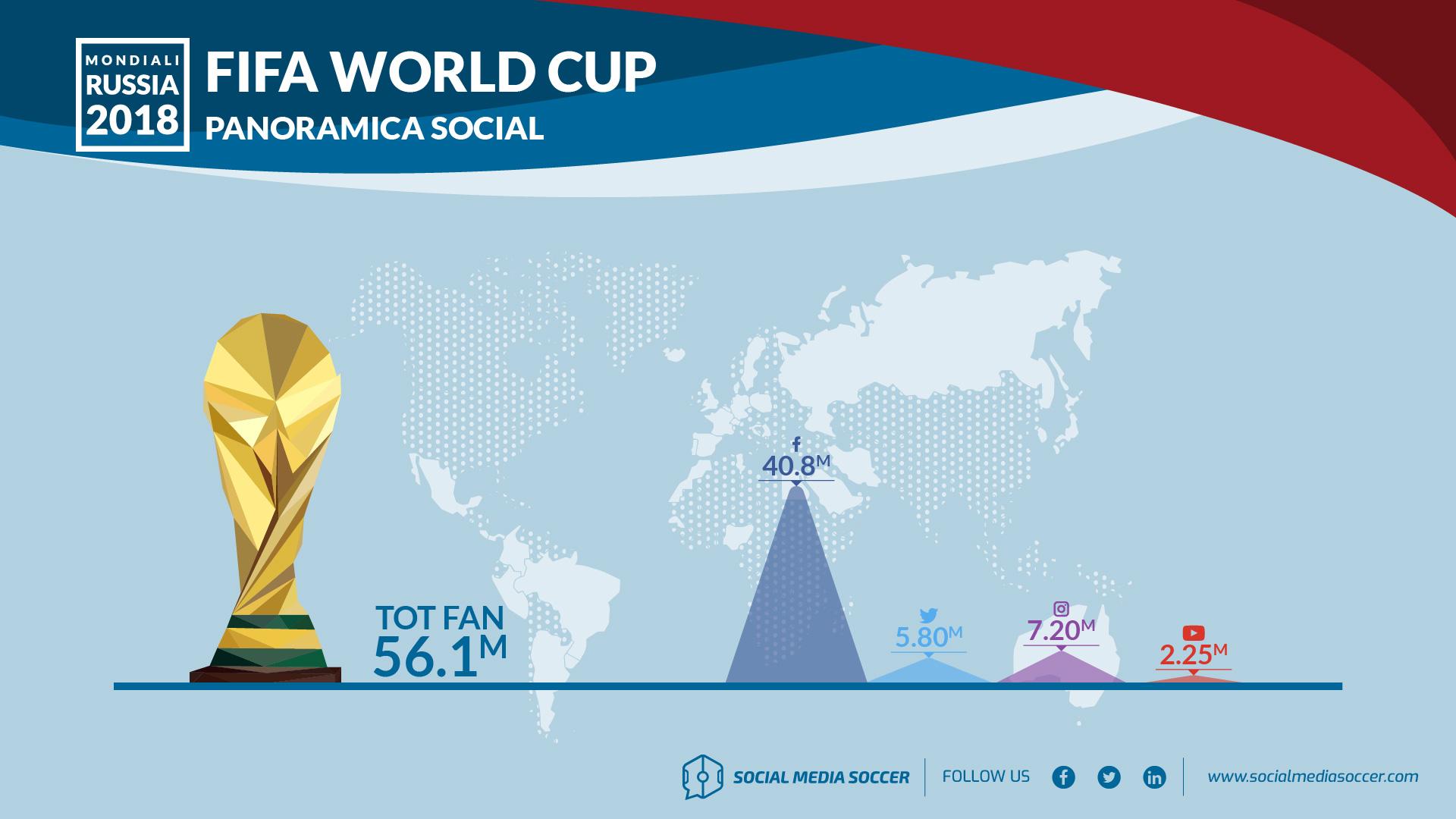Panoramica social profili FIFA